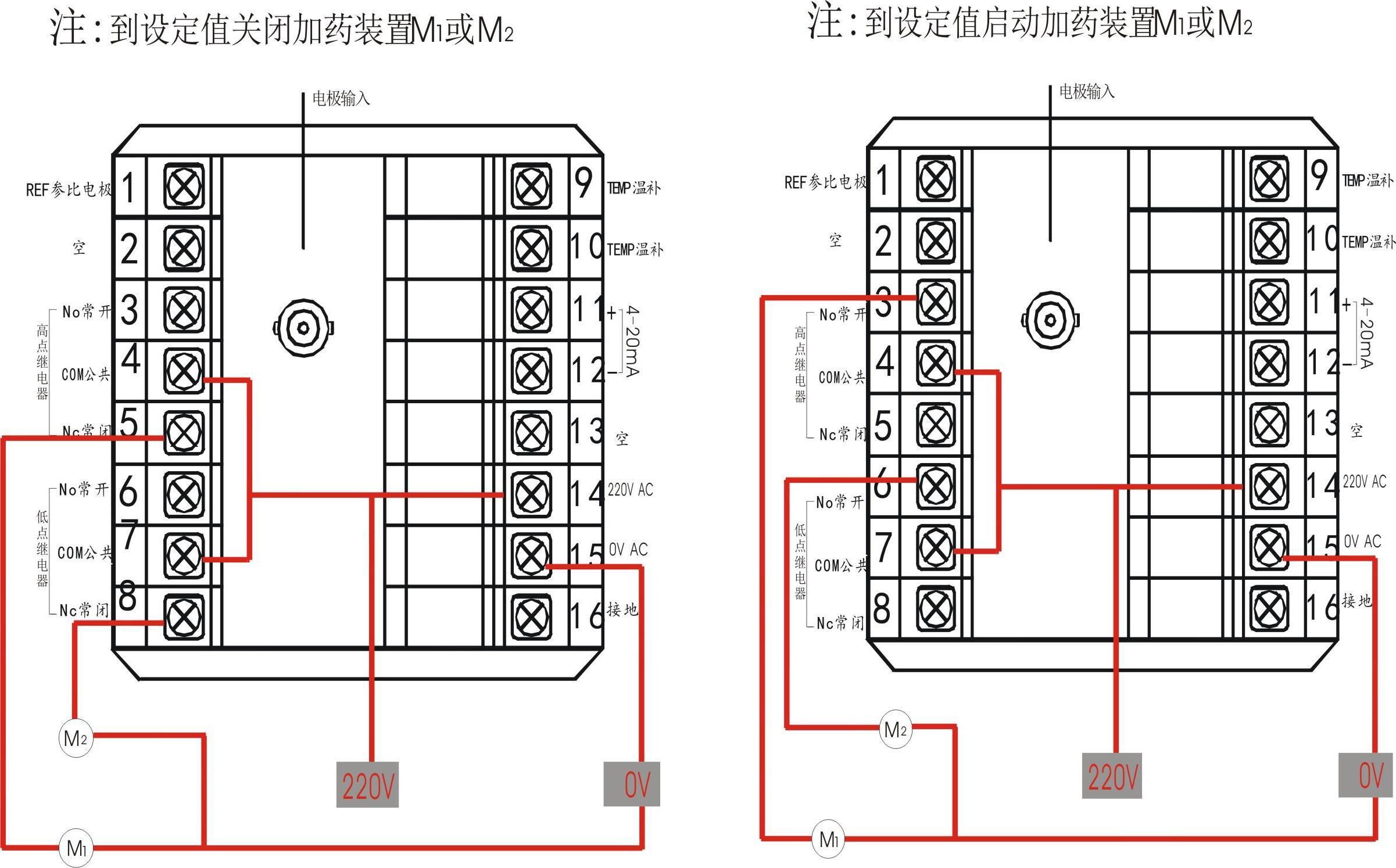 本系统可由用户直接接上电磁阀或加药泵实现对ph的自动实时测量监控